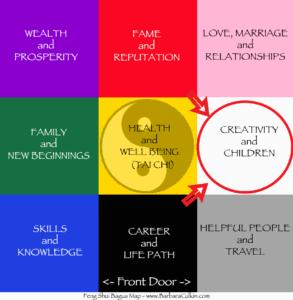 bagua map Feng Shui Creativity and Children